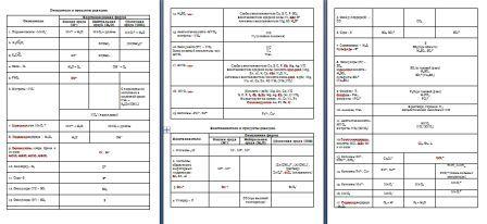 Окислители и восстановители таблица